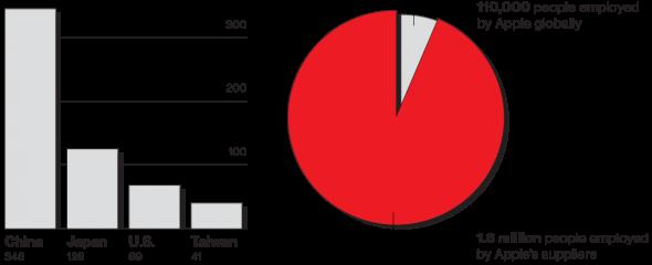 I componenti principali dell'iPhone sono prodotti in quattro nazioni
