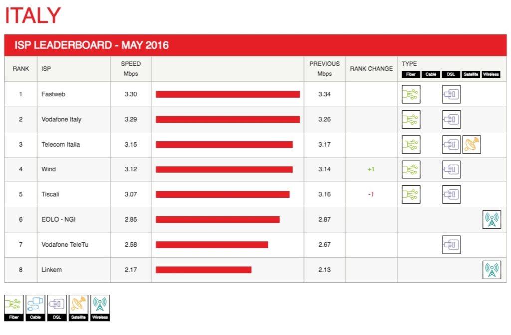 operatori internet italia piu veloci secondo netflix