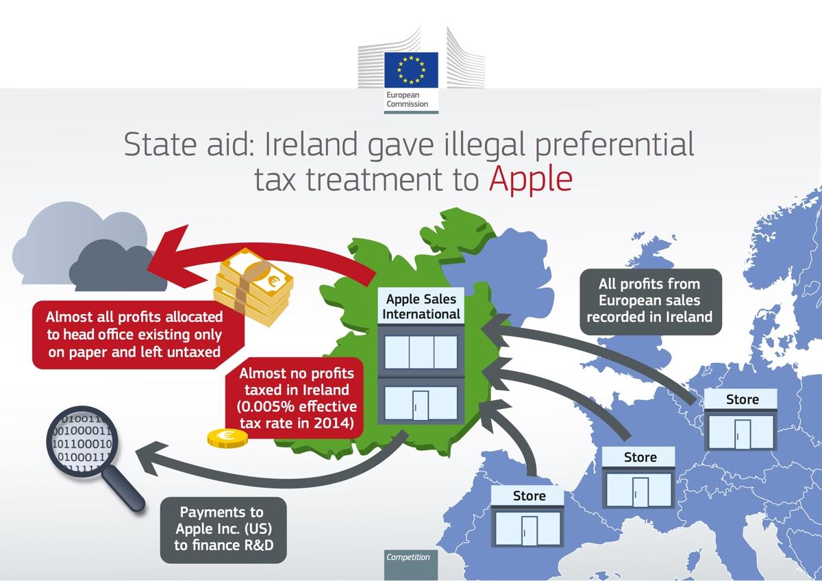 Apple maxi multa 13 miliardi unione europea