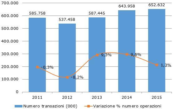 Fonte: Elaborazione CRIF su dati Banca d'Italia, Relazione Annuale, Maggio 2016