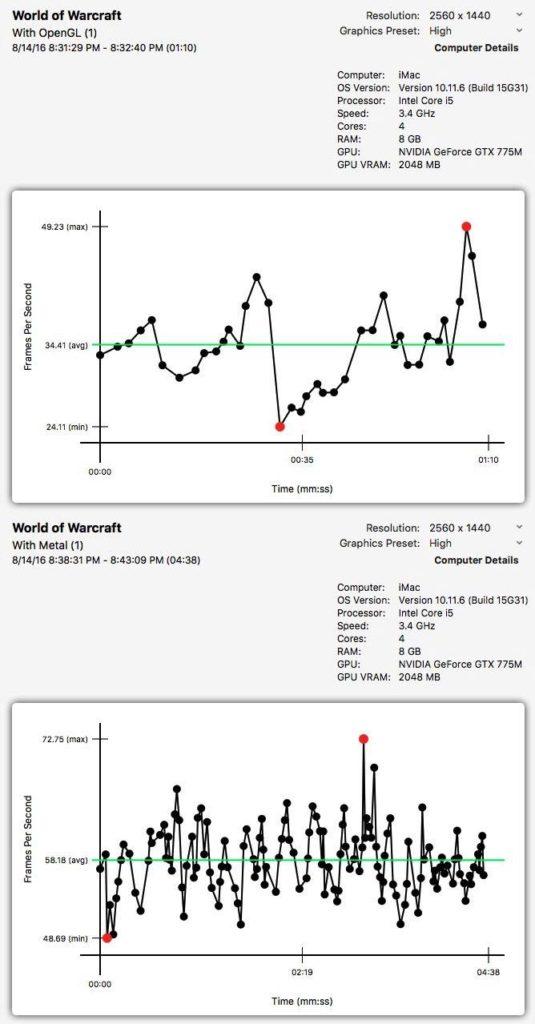 WoW-Legion-Mac-benchmark-results