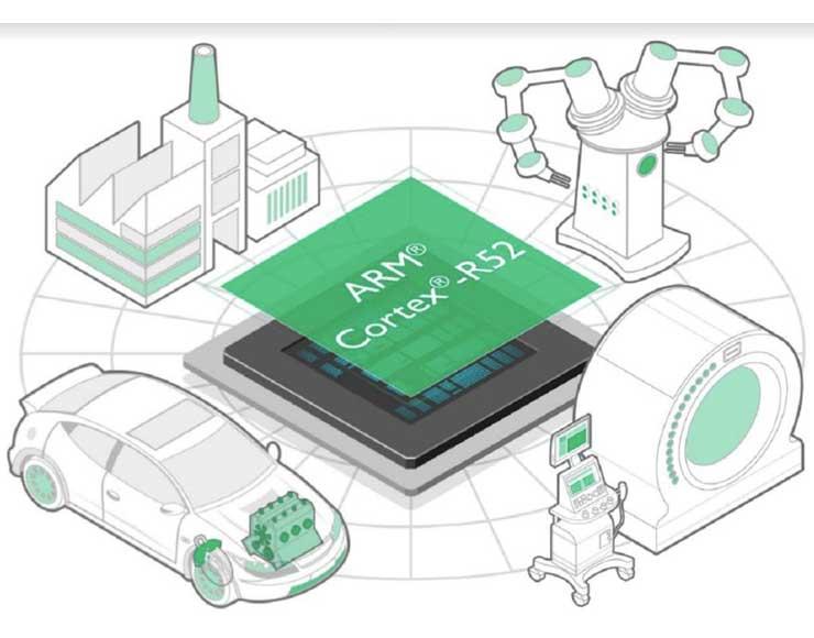 ARM Cortex-R52