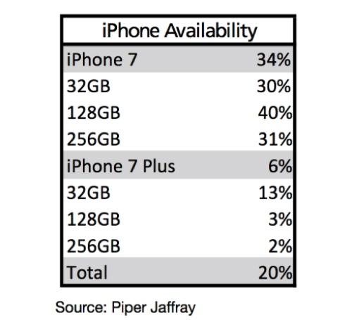 lancio iPhone 7 piper jaffray ok