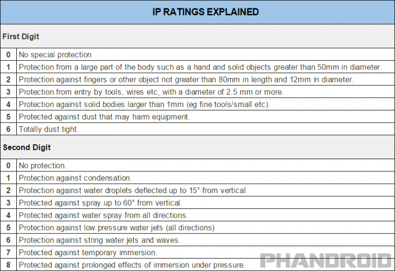 IP-ratings-explained-800x550