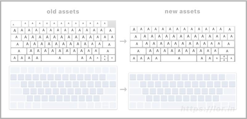 Asset tastiera virtuale