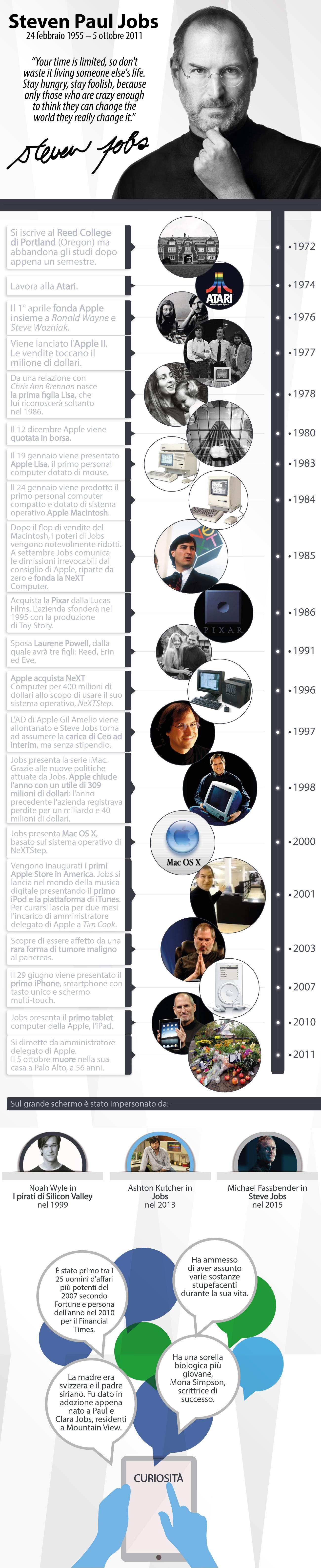 Steve Jobs infografica
