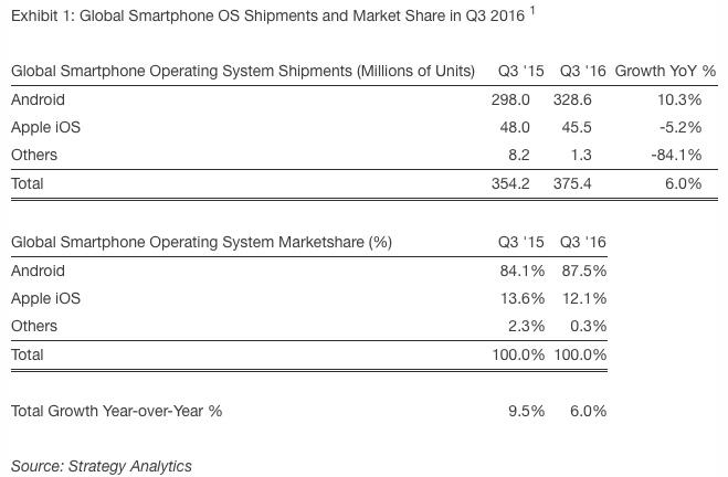 smartphone android smartphone-nel-mondo-q3-2016-strategy-analytics