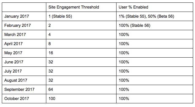 roadmap di google per l'implementazione di html5 su chrome