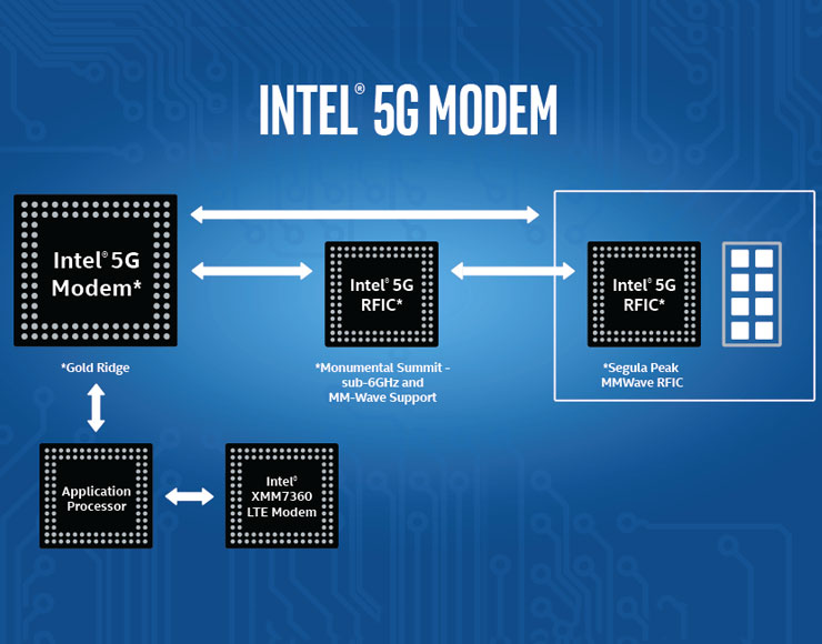 iphone 5G, foto modem intel 5G