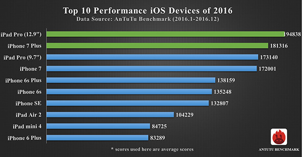 prestazioni iPhone 7 ios iPad antutu