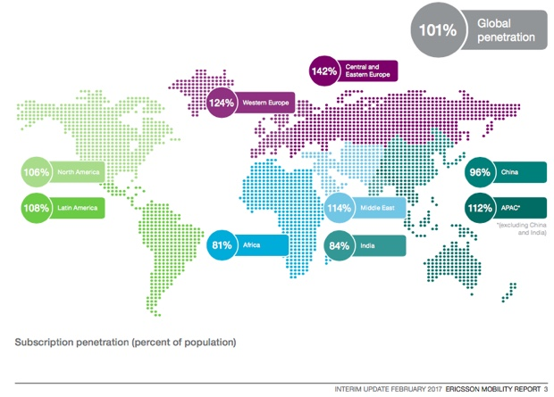 ericsson mobiility report