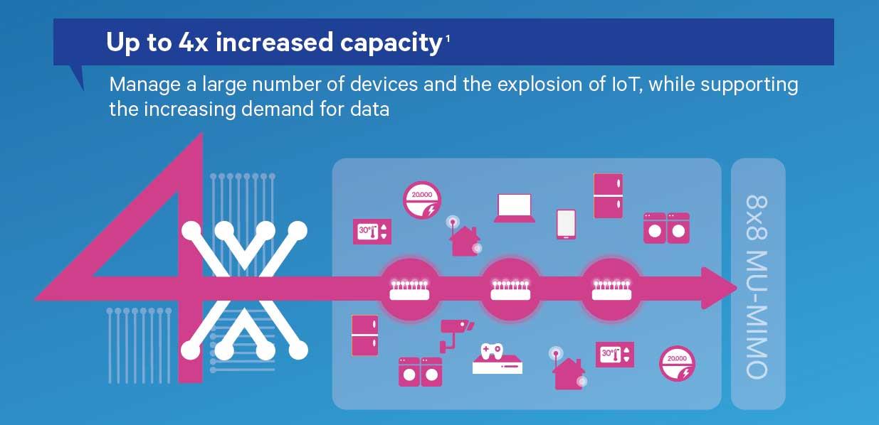 Con WiFi 802 11ax in arrivo reti 4 volte più veloci e meno consumo