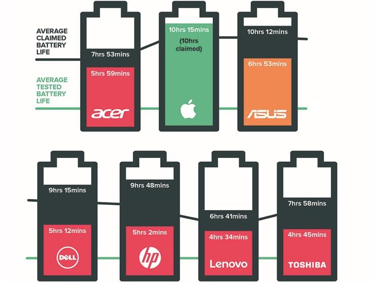 autonomia MacBook Pro which
