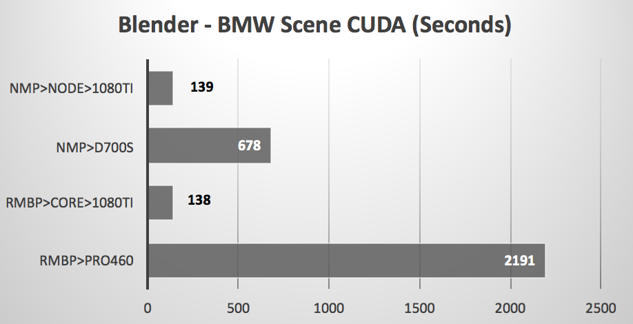 box Thunderbolt benchmark