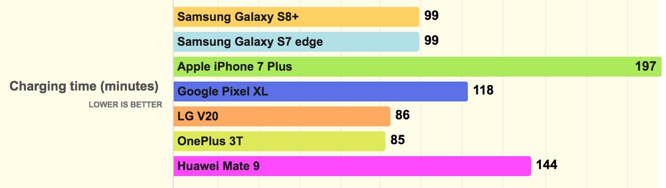 Galaxy S8+ batteria