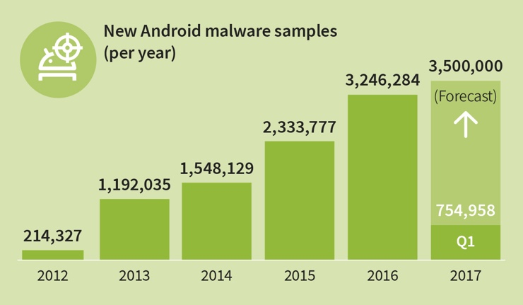 malware android G DATA marz 2017