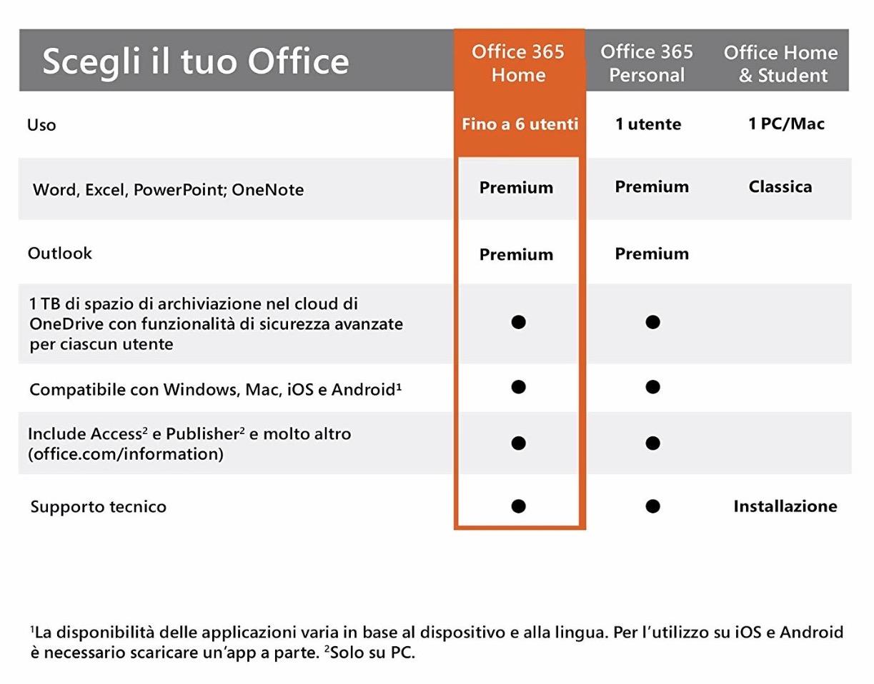 Sconto 44% su Microsoft Office 365 Home, solo oggi 5 licenze a 54,99 euro