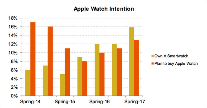 smartwatch piper jaffray apr17
