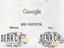 """Google è più """"cool"""" di Apple, Facebook e Amazon (secondo uno studio Google)"""