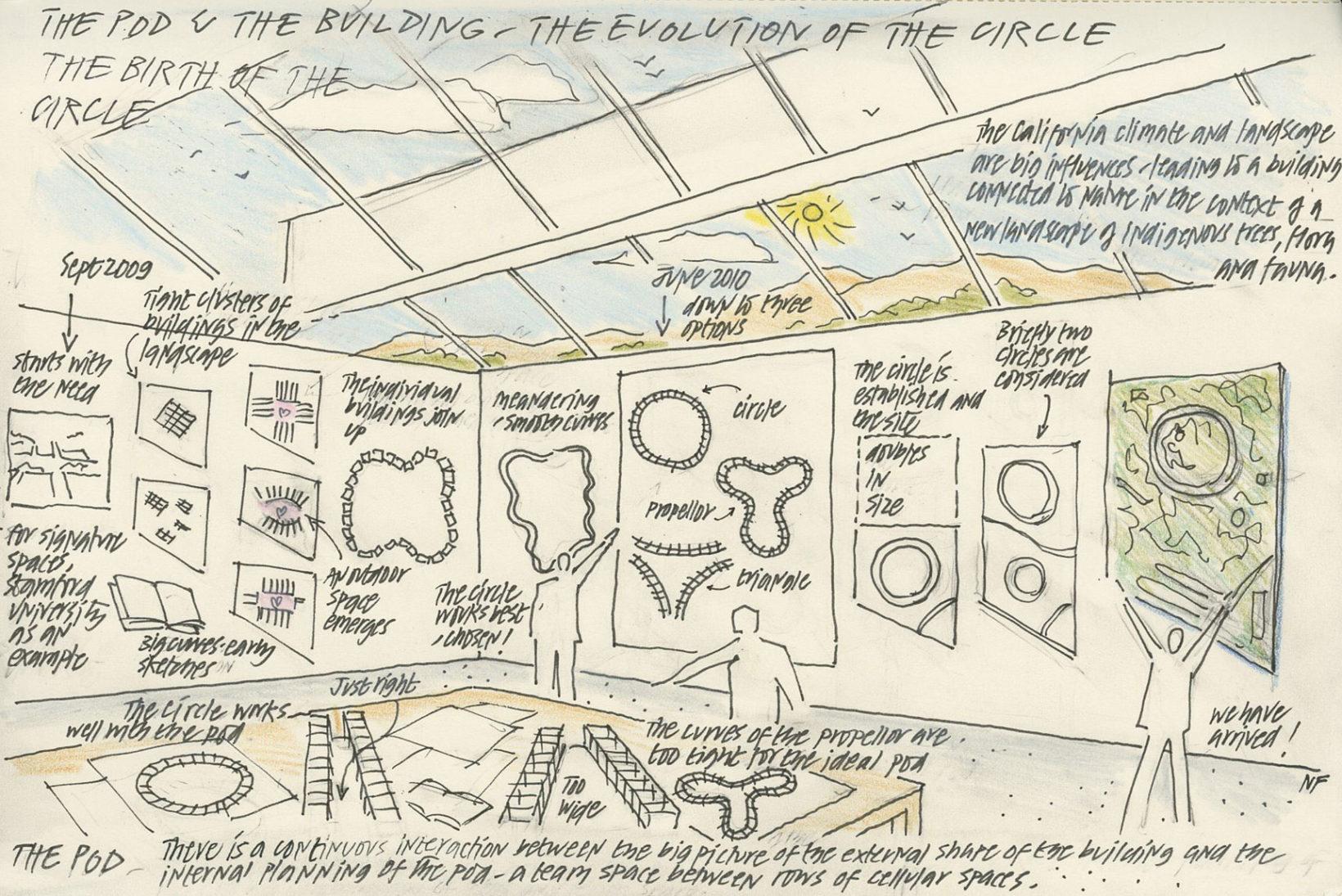 Bozzetti dello studio Norman Foster sull'evoluzione del campus, dalla forma a propulsore alla forma circolare.