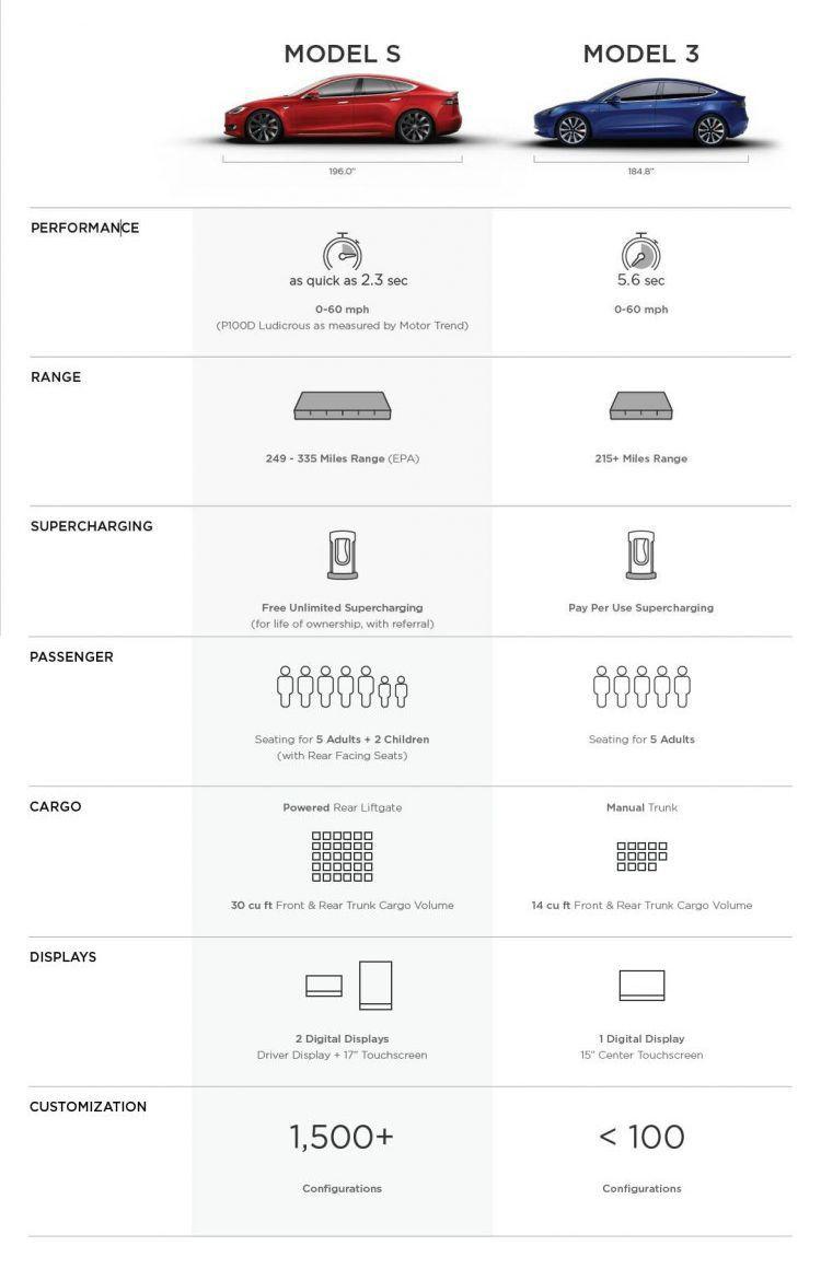 tesla model 3 nuovi dettagli trapelano dal documento interno. Black Bedroom Furniture Sets. Home Design Ideas