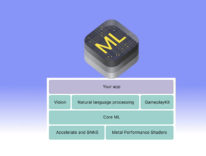 Core ML, gli sviluppatori all'opera per sfruttare il framework di apprendimento automatico di Apple
