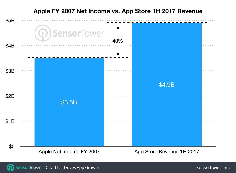 app store dieci anni