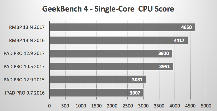 ipad pro macbook pro benchmark iPad Pro 17 MacBook Pro 17 1
