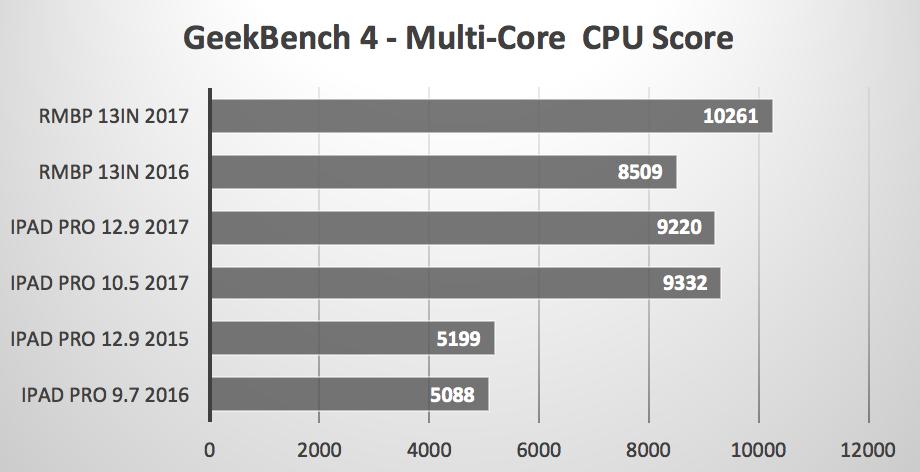 ipad pro macbook pro benchmark iPad Pro 17 MacBook Pro 17 2