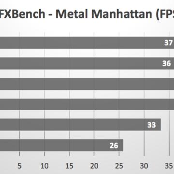 benchmark iPad Pro 17 MacBook Pro 17 4