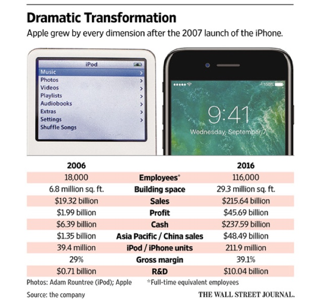 successo iPhone 2