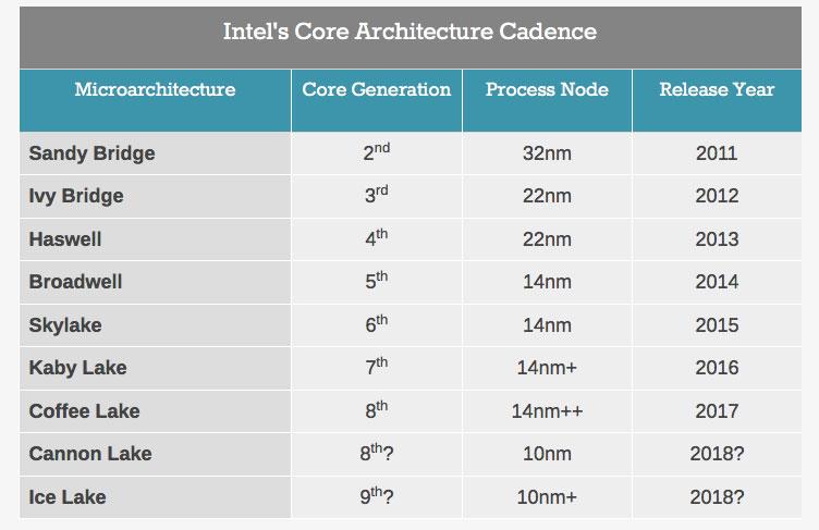 Tabella processori Intel