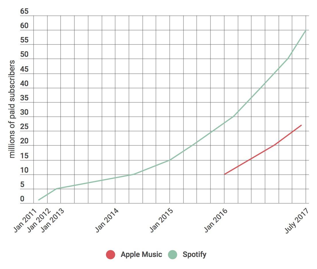 spotify Abbonati Apple Music e Spotify - Grafico: Techcrunch