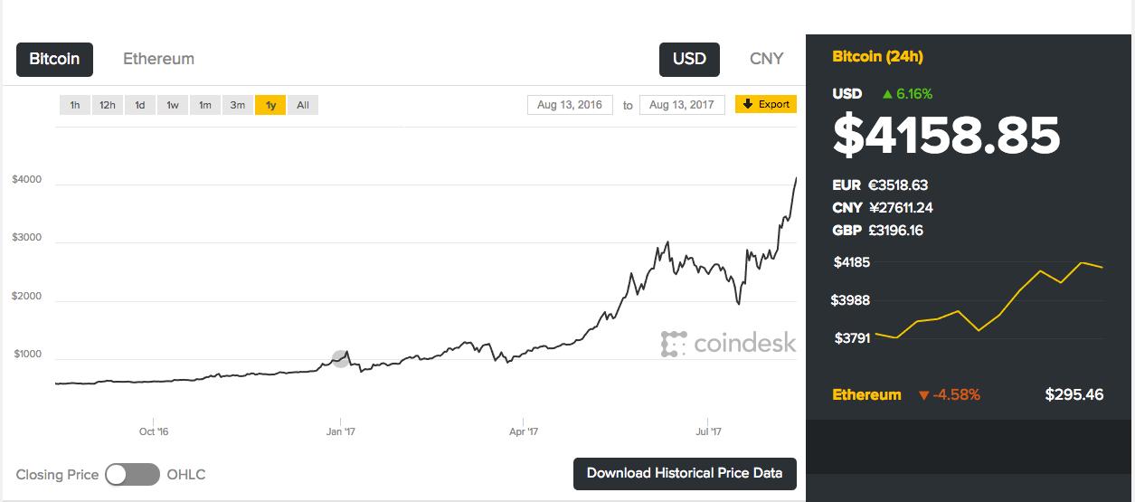 bitcoin oltre 4000 dollari