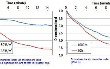 Relazione tra l'ambiente interno del veicolo e la valutazione del livello di sonnolenza