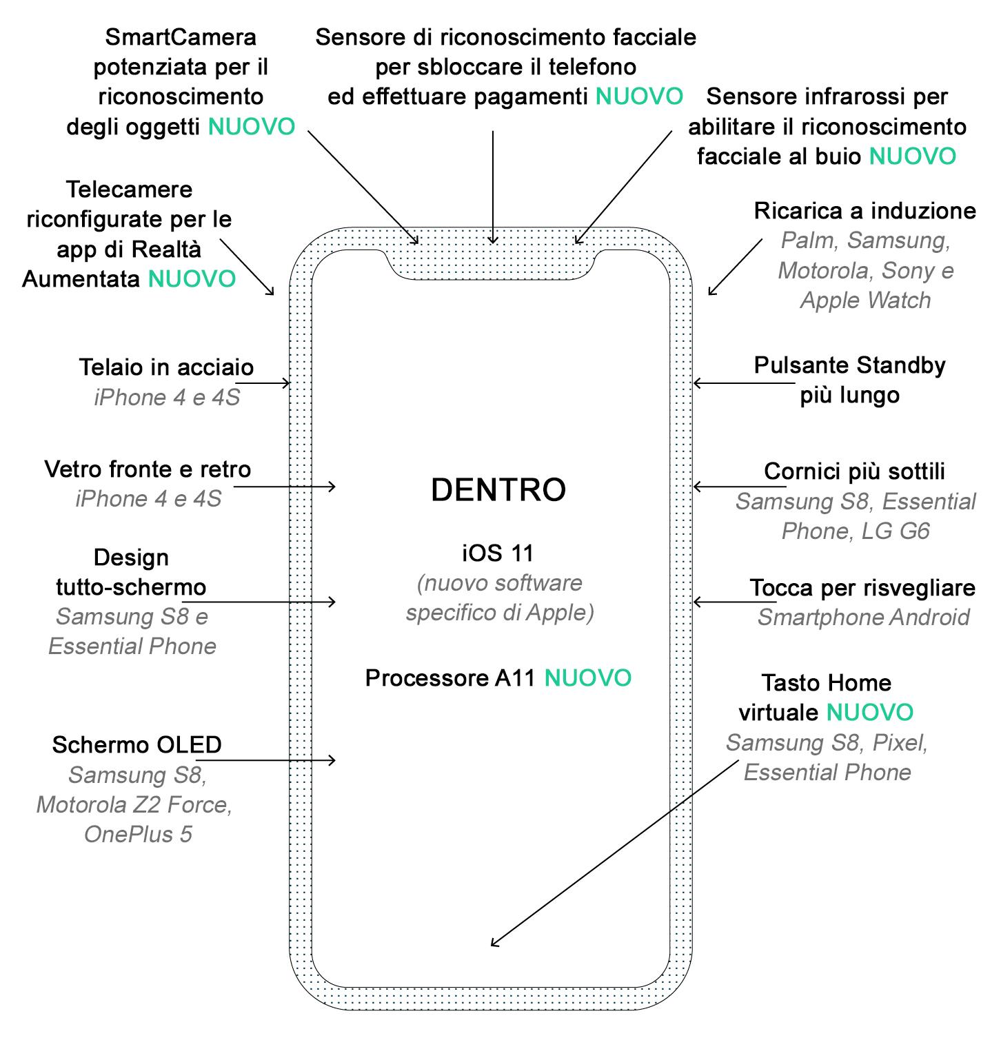 iphone 8 infografica