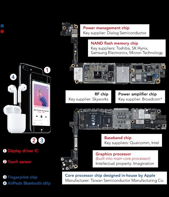 processore A12 per l'iPhone
