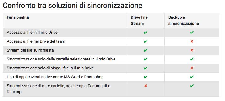 Backup e Sincronizzazione o Drive File Stream