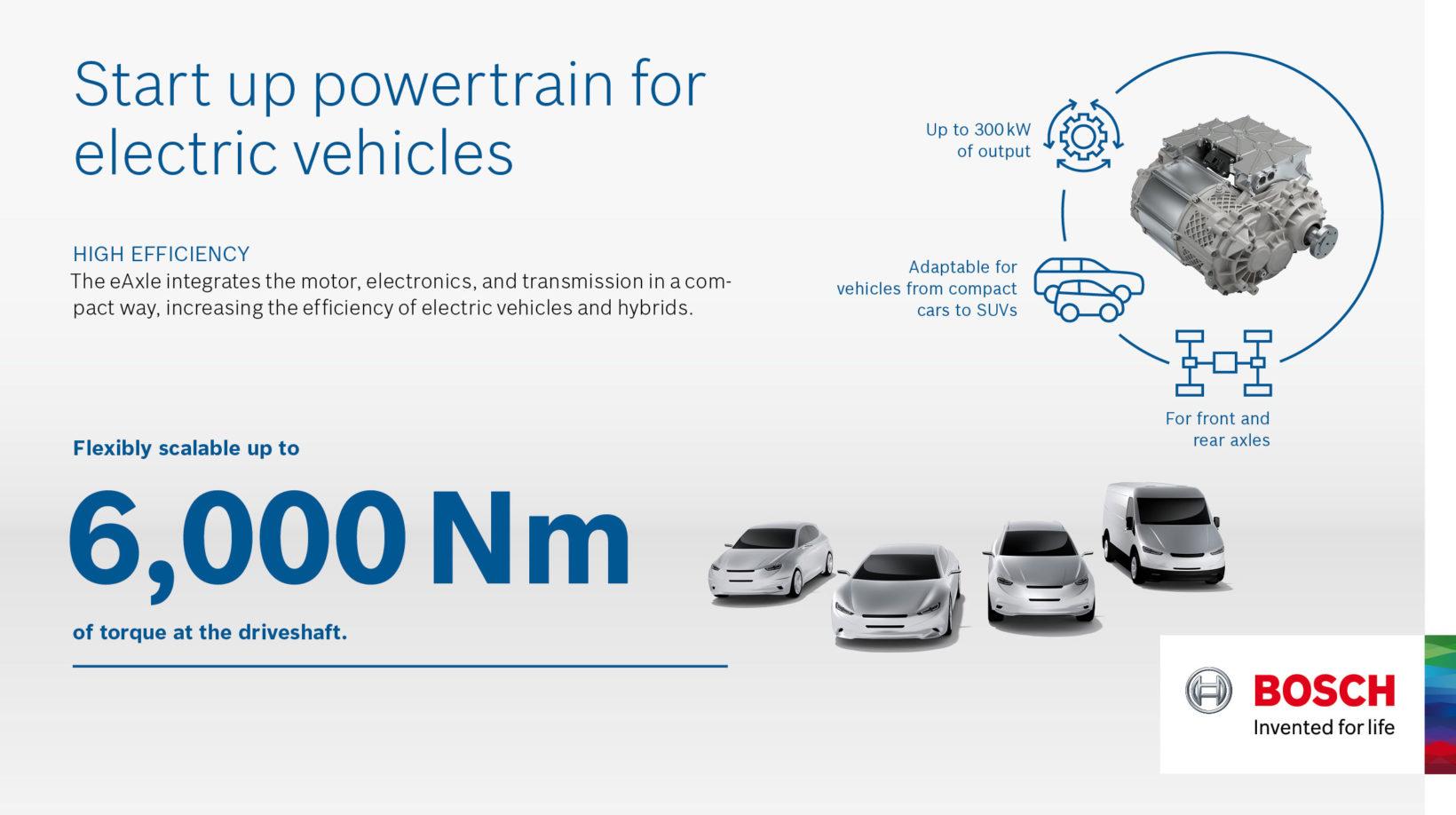 Bosch PowerTrain
