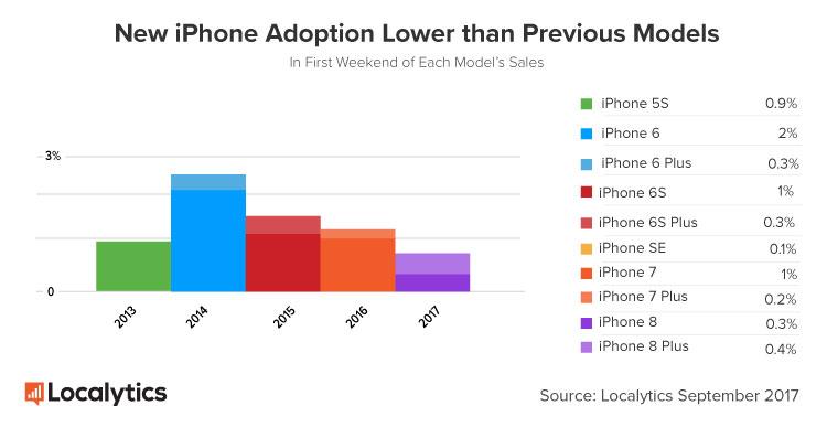 adozione iphone 8 localytics
