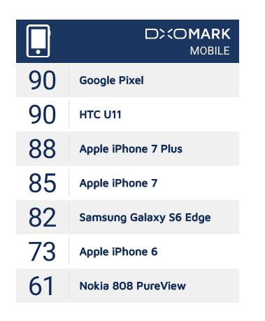 iPhone su DxOmark
