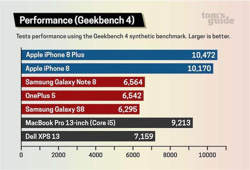 iphone 8 piu veloce al mondo