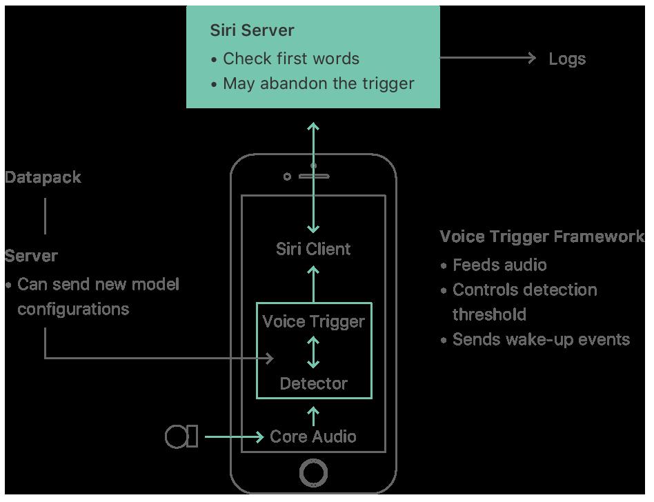 Com funziona Ehi Siri: una rete neurale dietro al sistema