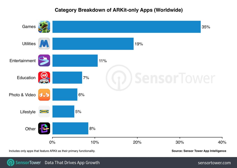 app arkit