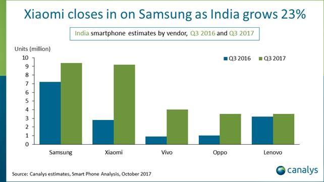 apple india india secondo mercato smartphone