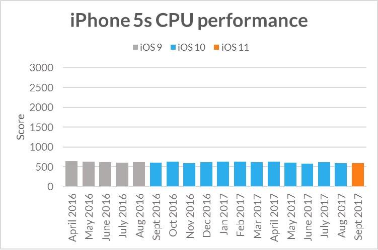 Apple fa diventare più lenti vecchi iPhone