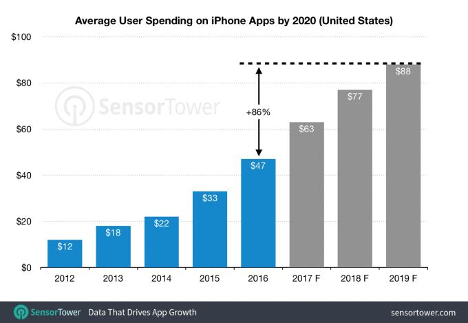 spesa procapite in applicazioni iOS