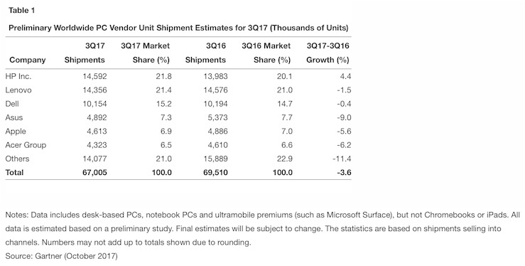 vendite mac Gartner preliminari Q3-2017