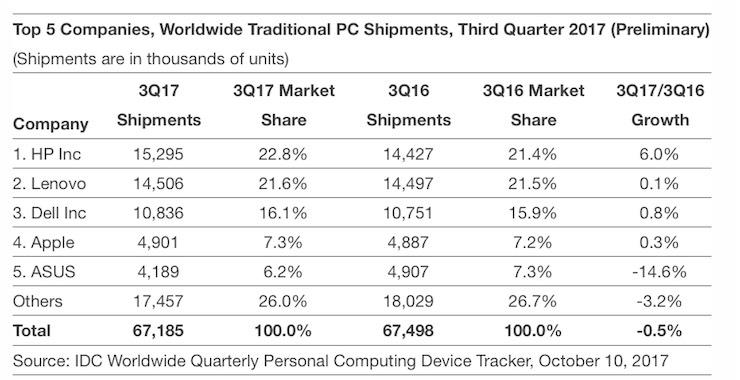 vendite mac IDC preliminari Q3 2017