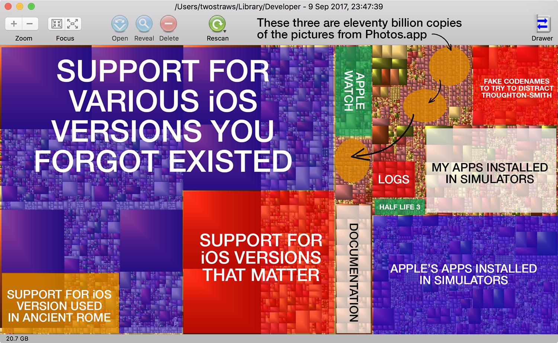 Recuperare spazio sul Mac